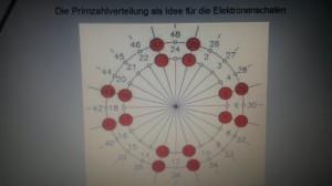 Die rot gekennzeichneten Felder sind die Primzahlzwillinge. Ein Muster beginnt sich zu zeigen.