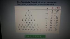 Das Pascalsche Dreieck